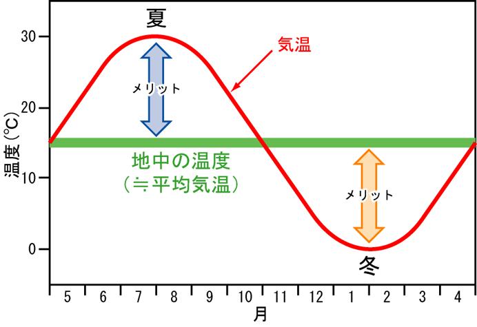 会長ブログ170130_地中熱空調_2
