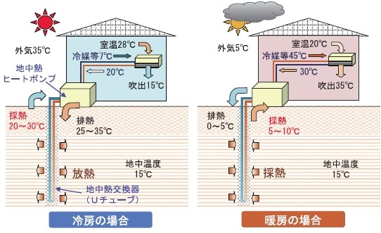 会長ブログ170130_地中熱空調_1