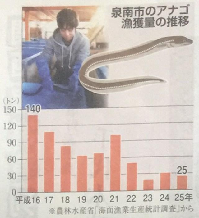 会長ブログ170327_食育レポート_泉州あなご_2