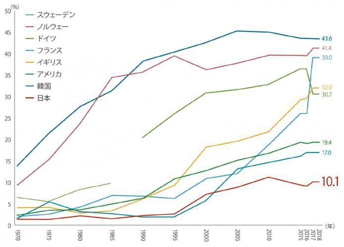 政治女性比率グラフfq_sei20181025_04